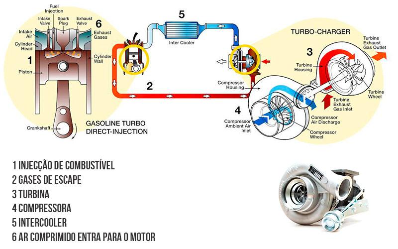funcionamento-turbo